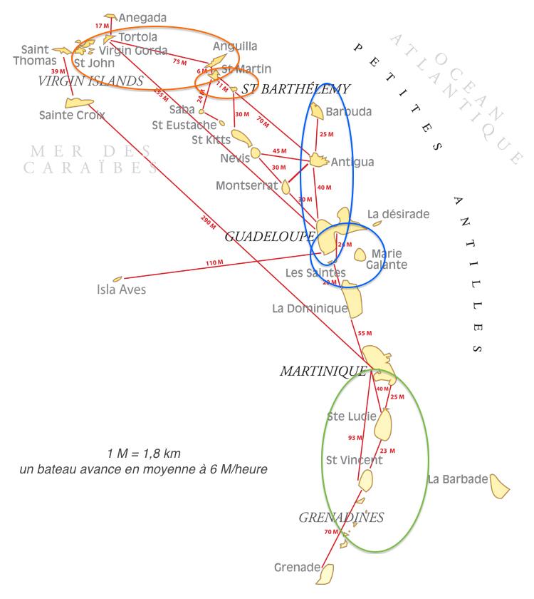 Distances entre les iles des Antilles